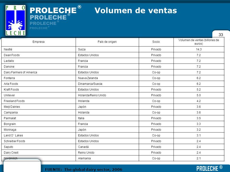 33 EmpresaPaís de origenSocio Volumen de ventas (billones de euros) NestléSuizaPrivado14.3 Dean FoodsEstados UnidosPrivado7.2 LactalisFranciaPrivado7.