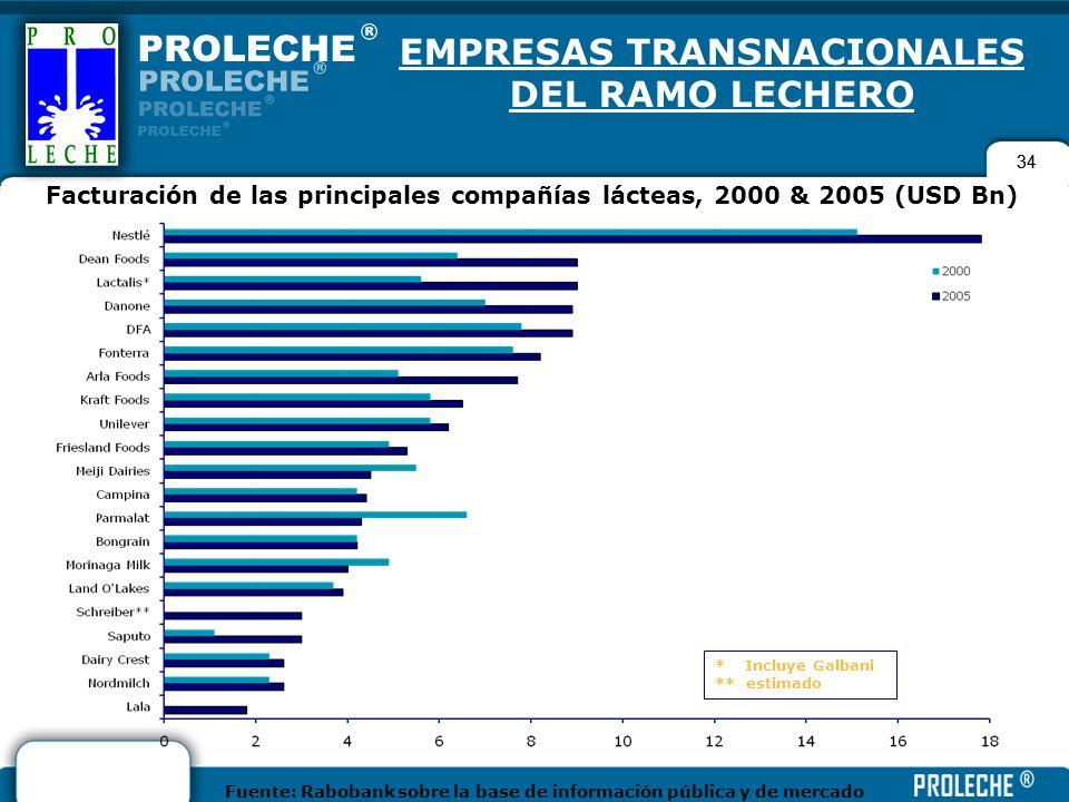 34 EMPRESAS TRANSNACIONALES DEL RAMO LECHERO Facturación de las principales compañías lácteas, 2000 & 2005 (USD Bn) * Incluye Galbani ** estimado Fuen