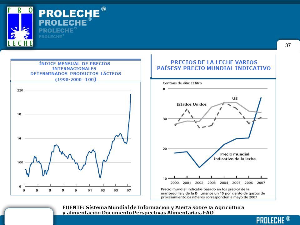 37 FUENTE: Sistema Mundial de Información y Alerta sobre la Agricultura y alimentación Documento Perspectivas Alimentarías, FAO ÍNDICE MENSUAL DE PREC