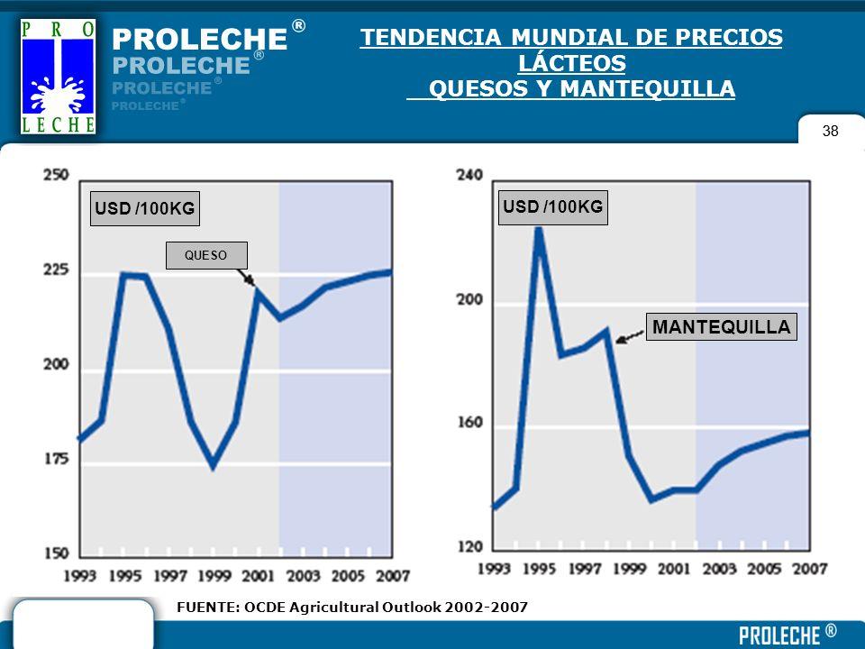 38 TENDENCIA MUNDIAL DE PRECIOS LÁCTEOS QUESOS Y MANTEQUILLA 38 FUENTE: OCDE Agricultural Outlook 2002-2007 QUESO USD /100KG MANTEQUILLA USD /100KG