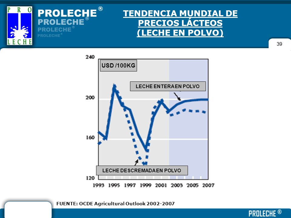 39 TENDENCIA MUNDIAL DE PRECIOS LÁCTEOS (LECHE EN POLVO) 39 FUENTE: OCDE Agricultural Outlook 2002-2007 USD /100KG LECHE ENTERA EN POLVO LECHE DESCREM