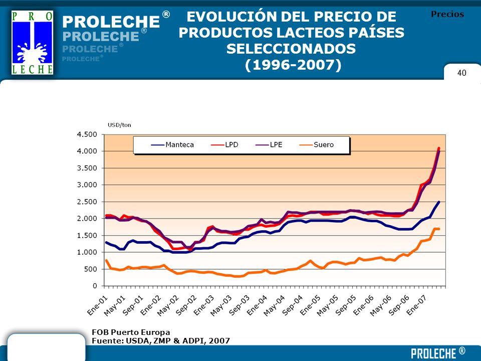 40 EVOLUCIÓN DEL PRECIO DE PRODUCTOS LACTEOS PAÍSES SELECCIONADOS (1996-2007) FOB Puerto Europa Fuente: USDA, ZMP & ADPI, 2007 Precios