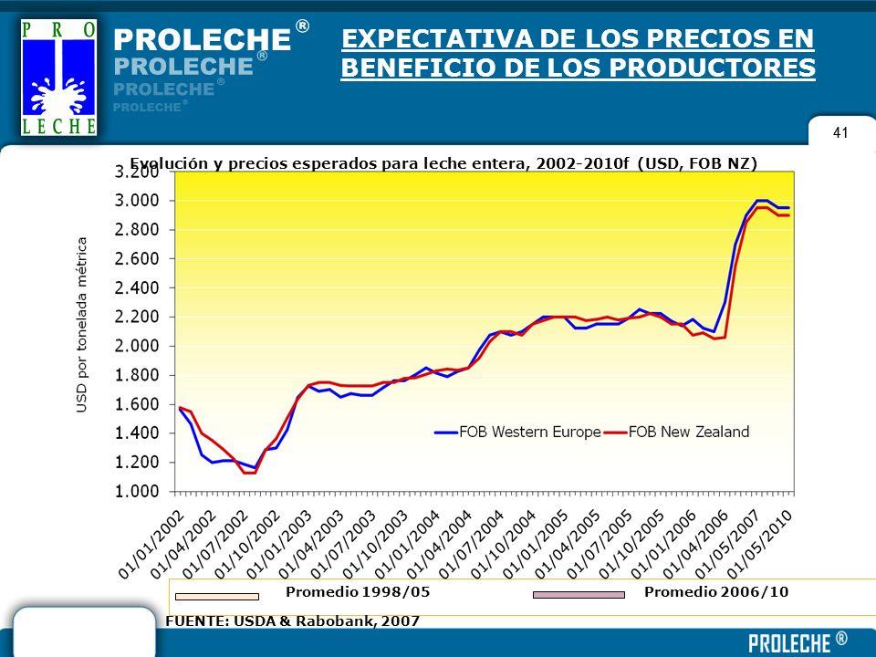 41 EXPECTATIVA DE LOS PRECIOS EN BENEFICIO DE LOS PRODUCTORES Promedio 2006/10Promedio 1998/05 FUENTE: USDA & Rabobank, 2007 Evolución y precios esper