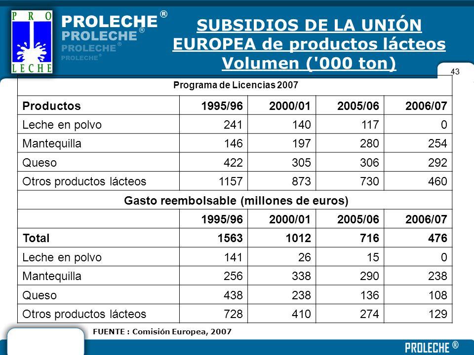 43 SUBSIDIOS DE LA UNIÓN EUROPEA de productos lácteos Volumen ('000 ton) Programa de Licencias 2007 Productos1995/962000/012005/062006/07 Leche en pol