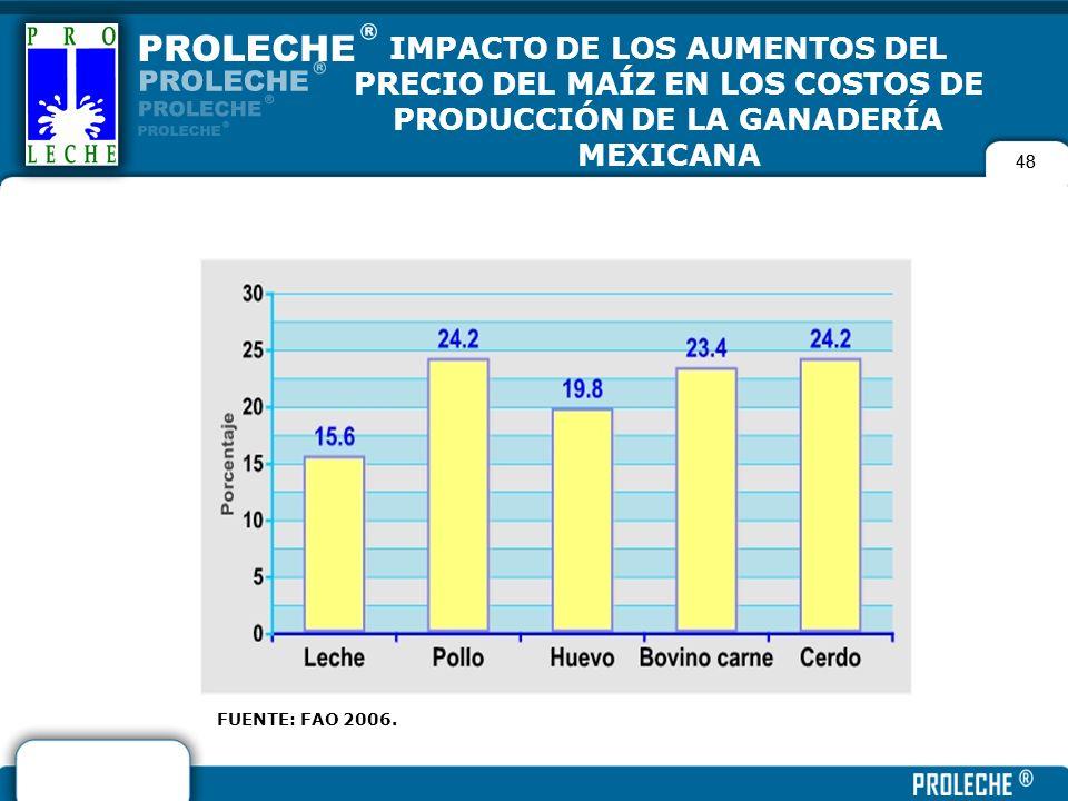 48 IMPACTO DE LOS AUMENTOS DEL PRECIO DEL MAÍZ EN LOS COSTOS DE PRODUCCIÓN DE LA GANADERÍA MEXICANA FUENTE: FAO 2006.