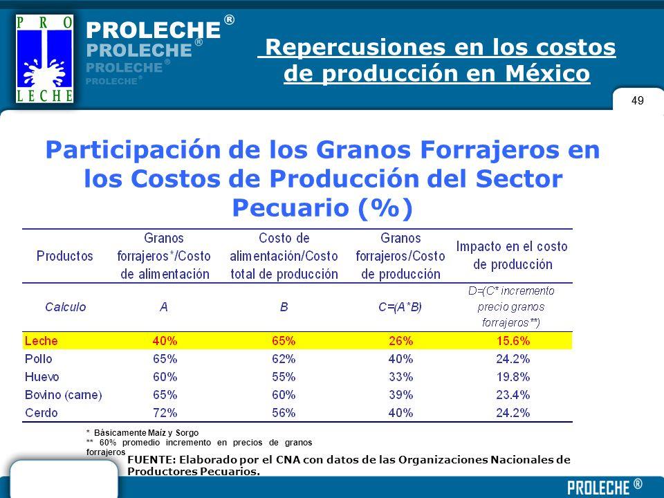 49 Repercusiones en los costos de producción en México FUENTE: Elaborado por el CNA con datos de las Organizaciones Nacionales de Productores Pecuario