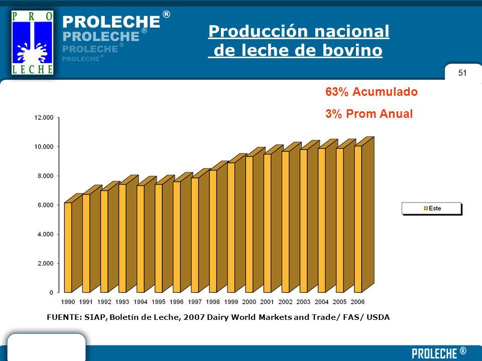 51 Producción nacional de leche de bovino FUENTE: SIAP, Boletín de Leche, 2007 Dairy World Markets and Trade/ FAS/ USDA 63% Acumulado 3% Prom Anual