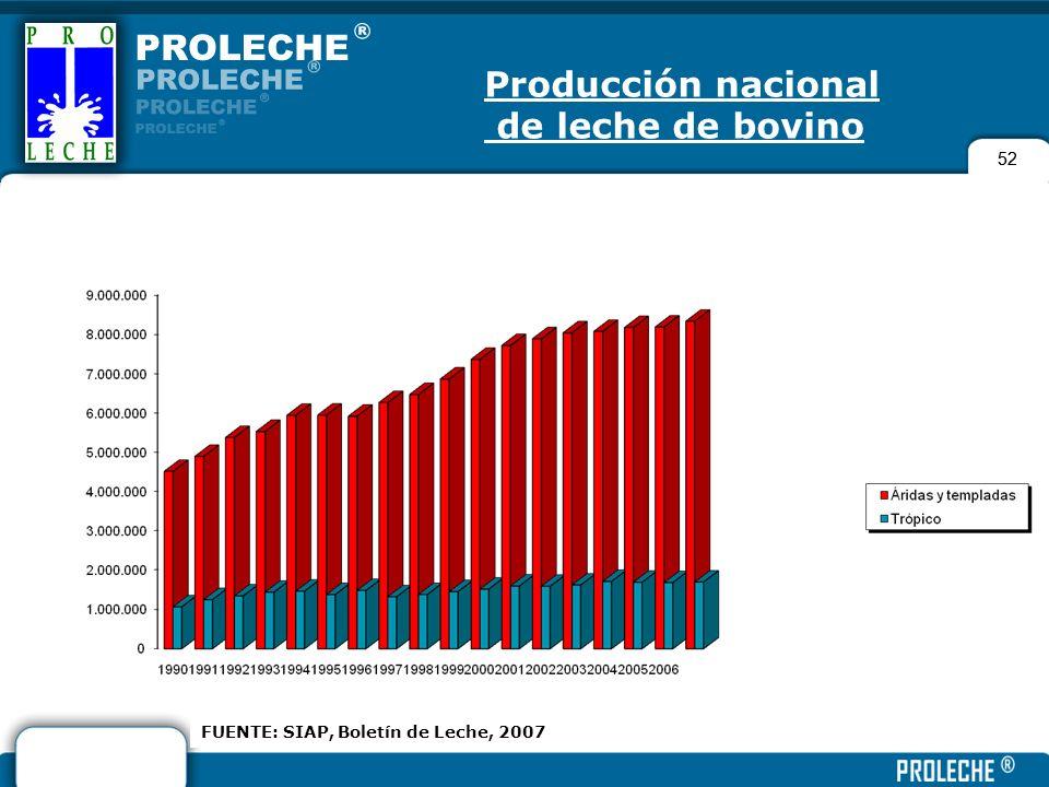52 FUENTE: SIAP, Boletín de Leche, 2007 Producción nacional de leche de bovino