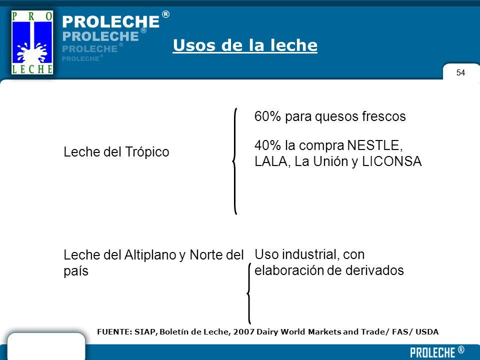 54 FUENTE: SIAP, Boletín de Leche, 2007 Dairy World Markets and Trade/ FAS/ USDA Leche del Trópico 60% para quesos frescos 40% la compra NESTLE, LALA,