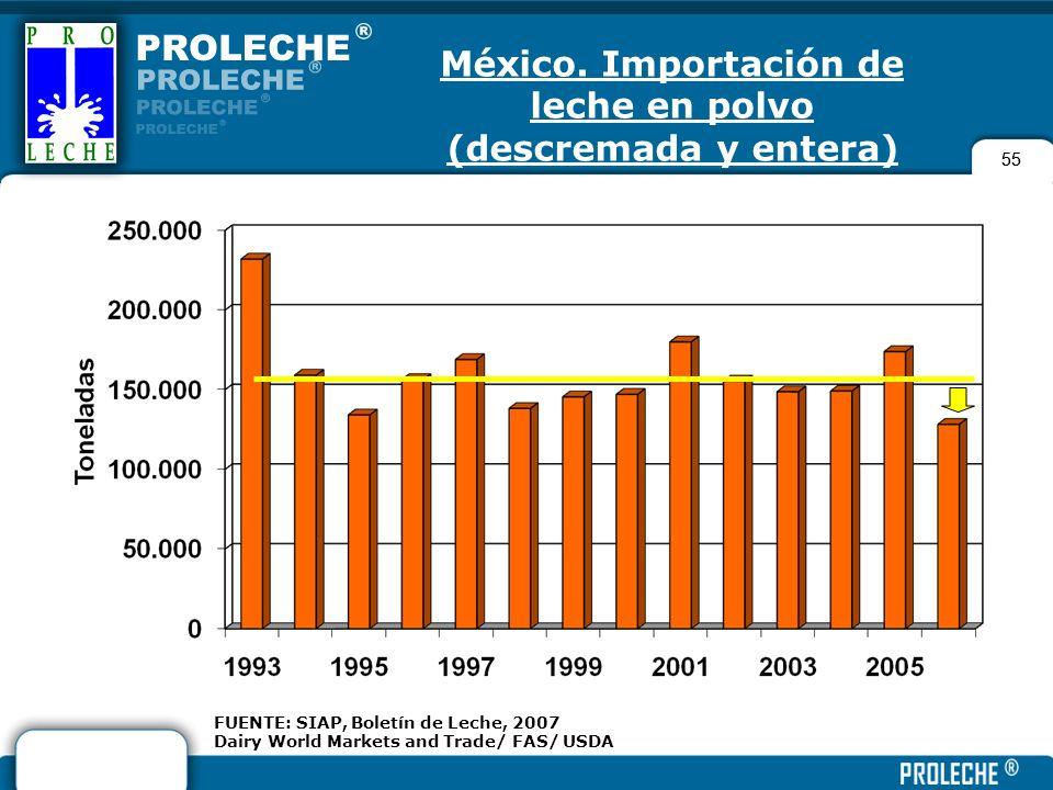 55 FUENTE: SIAP, Boletín de Leche, 2007 Dairy World Markets and Trade/ FAS/ USDA México. Importación de leche en polvo (descremada y entera)