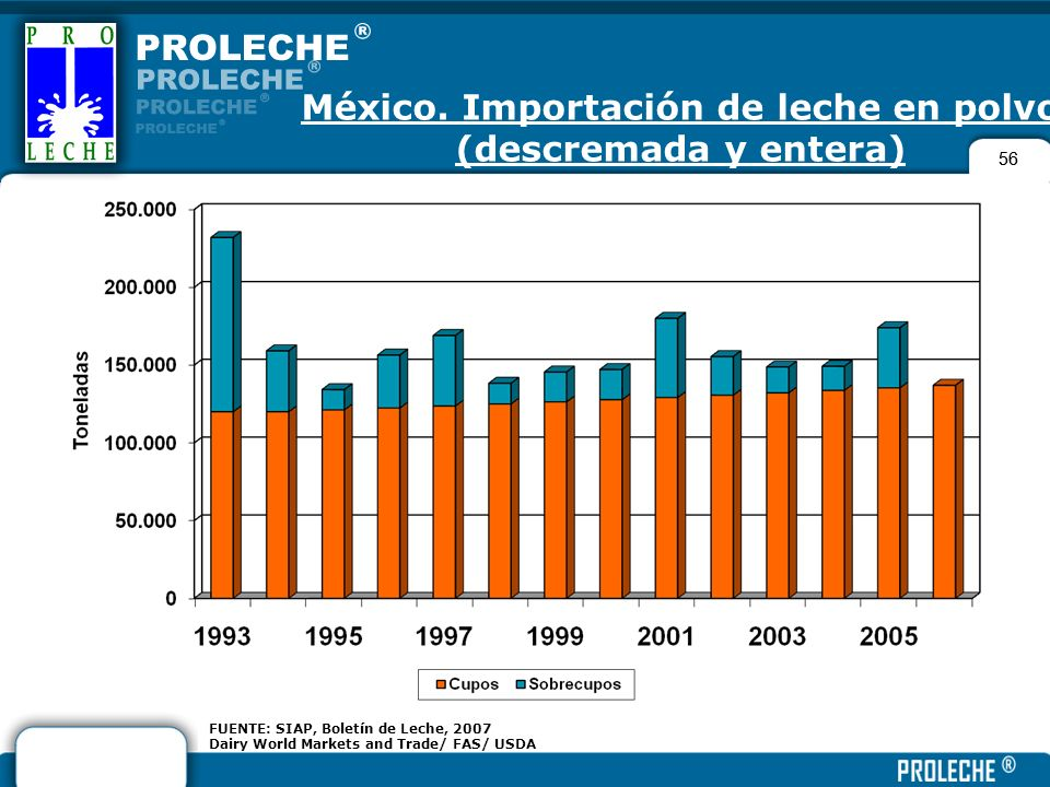 56 FUENTE: SIAP, Boletín de Leche, 2007 Dairy World Markets and Trade/ FAS/ USDA México. Importación de leche en polvo (descremada y entera)