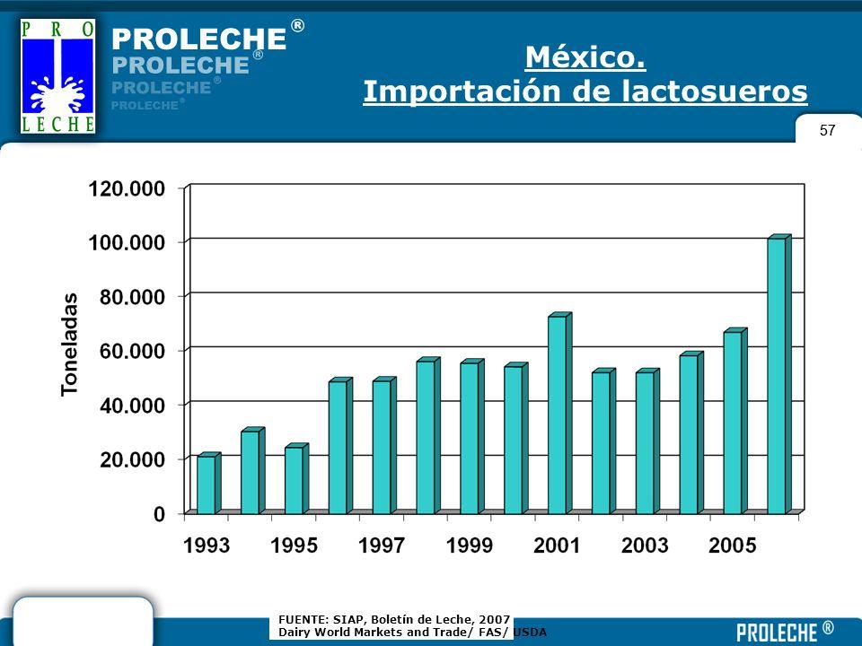 57 FUENTE: SIAP, Boletín de Leche, 2007 Dairy World Markets and Trade/ FAS/ USDA México. Importación de lactosueros