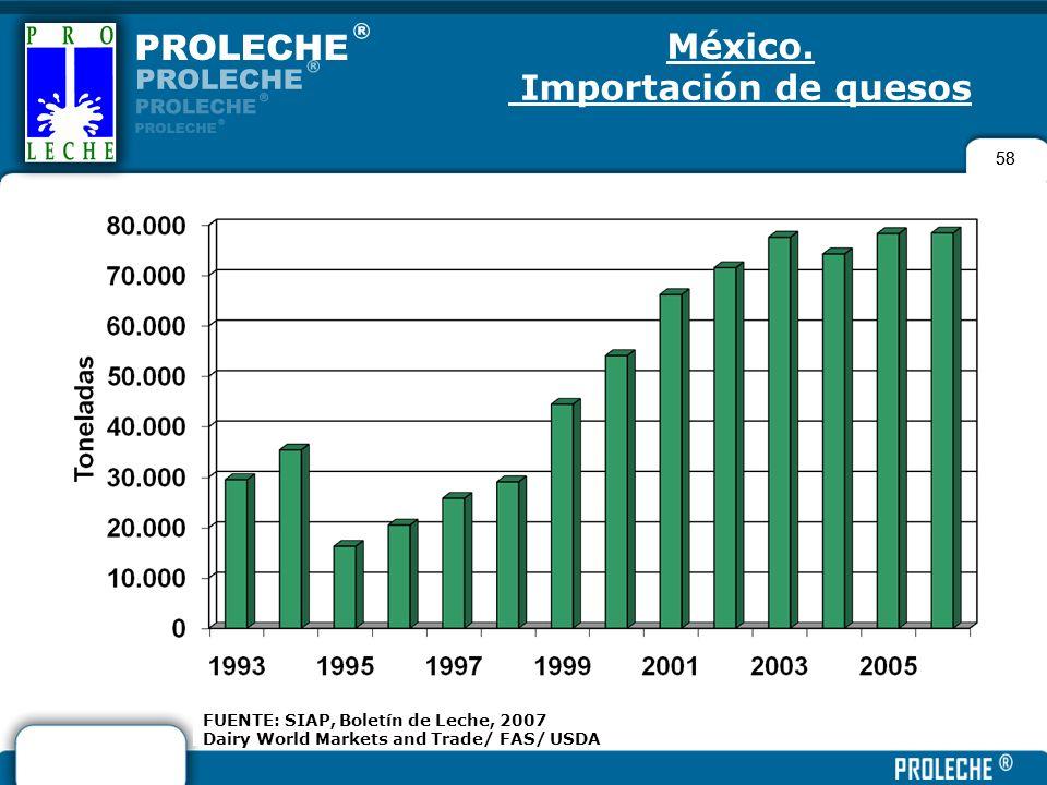 58 FUENTE: SIAP, Boletín de Leche, 2007 Dairy World Markets and Trade/ FAS/ USDA México. Importación de quesos