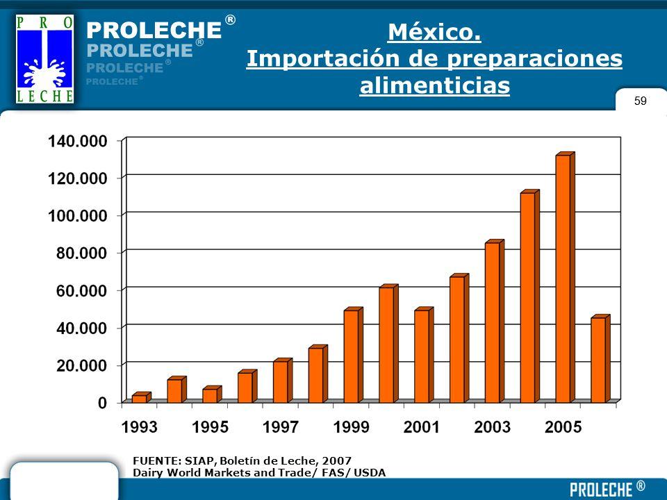 59 FUENTE: SIAP, Boletín de Leche, 2007 Dairy World Markets and Trade/ FAS/ USDA México. Importación de preparaciones alimenticias