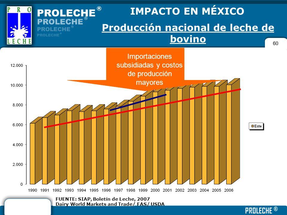 60 FUENTE: SIAP, Boletín de Leche, 2007 Dairy World Markets and Trade/ FAS/ USDA IMPACTO EN MÉXICO Producción nacional de leche de bovino Importacione