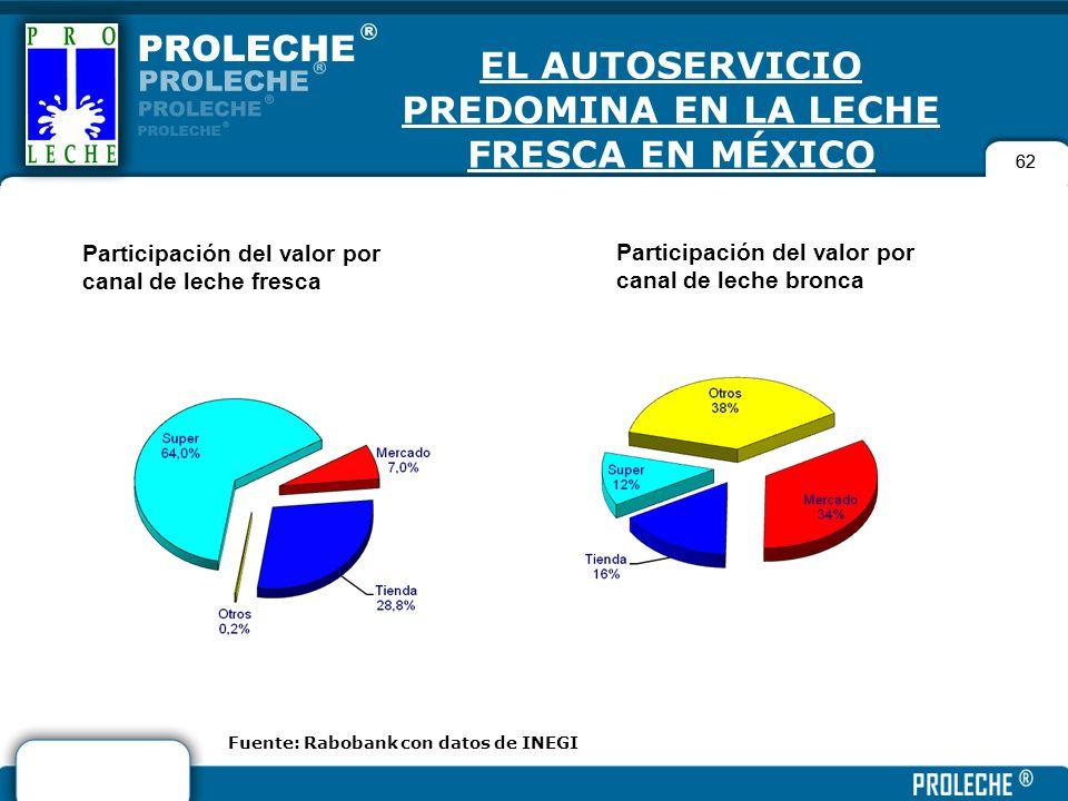 62 EL AUTOSERVICIO PREDOMINA EN LA LECHE FRESCA EN MÉXICO 62 Participación del valor por canal de leche fresca Participación del valor por canal de le