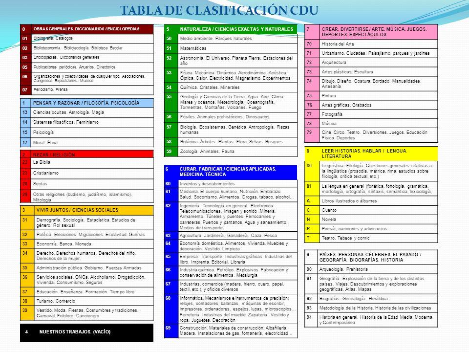 0 OBRAS GENERALES. DICCIONARIOS / ENCICLOPEDIAS 01 Bibliografía. Catálogos 02 Biblioteconomía. Bibliotecología. Biblioteca Escolar 03 Enciclopedias. D
