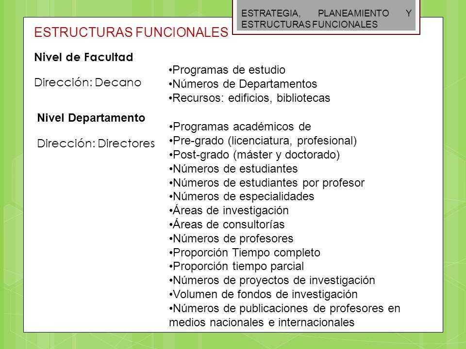 ESTRATEGIA, PLANEAMIENTO Y ESTRUCTURAS FUNCIONALES ESTRUCTURAS FUNCIONALES Nivel de Facultad Dirección: Decano Programas de estudio Números de Departa
