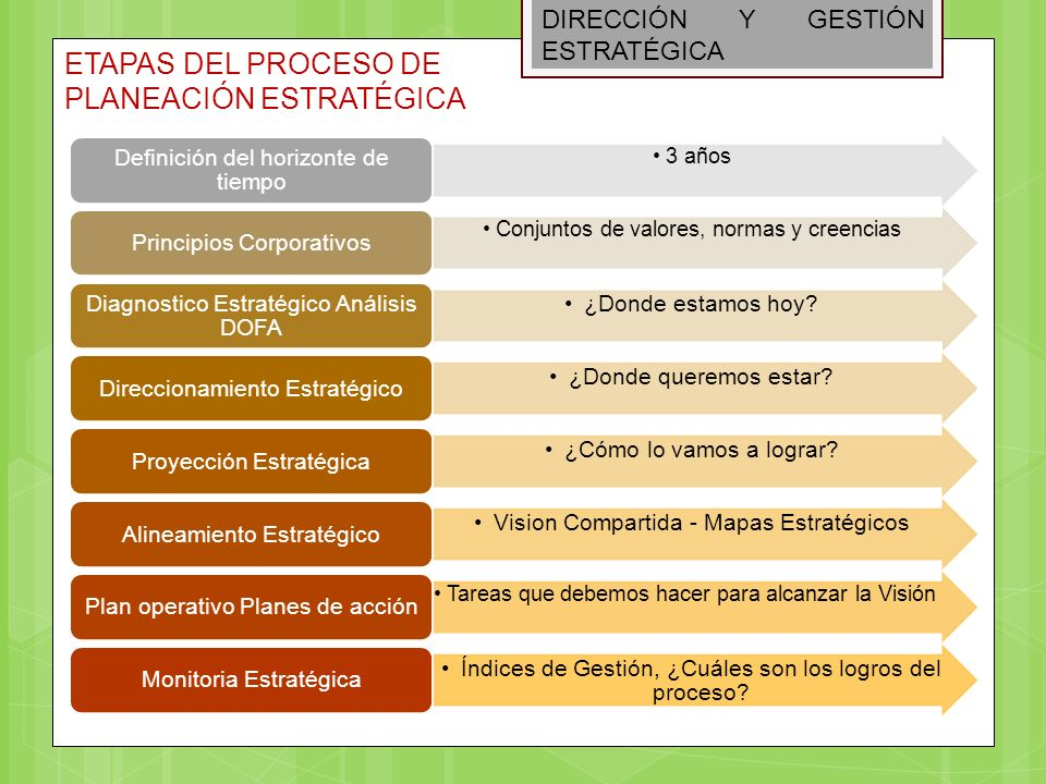 DIRECCIÓN Y GESTIÓN ESTRATÉGICA AUDITORIA ESTRATEGICA DIAGNOSTICO ESTRATÉGICO CULTURA CORPORATIVA AUDITORIA EXTERNA AUDITORIA INTERNA ANALISIS DE COMPETENCIA ANALISIS DOFA ANALISIS DE VULNERABILIDAD COMPETENCIAS Y CAPACIDAD ORGANIZACIONAL