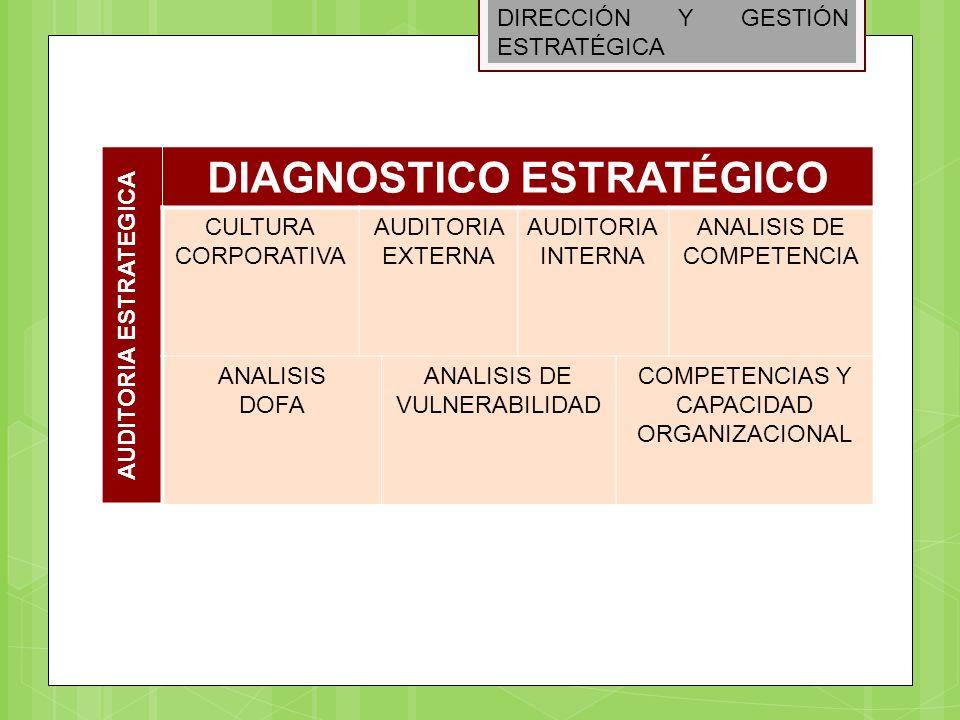 DIRECCIÓN Y GESTIÓN ESTRATÉGICA AUDITORIA ESTRATEGICA DIAGNOSTICO ESTRATÉGICO CULTURA CORPORATIVA AUDITORIA EXTERNA AUDITORIA INTERNA ANALISIS DE COMP