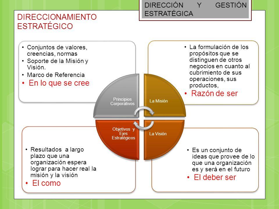 DIRECCIÓN Y GESTIÓN ESTRATÉGICA DIRECCIONAMIENTO ESTRATÉGICO Es un conjunto de ideas que provee de lo que una organización es y será en el futuro El d