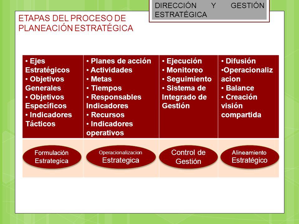 DIRECCIÓN Y GESTIÓN ESTRATÉGICA ETAPAS DEL PROCESO DE PLANEACIÓN ESTRATÉGICA Ejes Estratégicos Objetivos Generales Objetivos Específicos Indicadores T