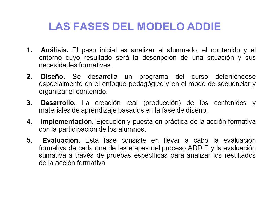 MODELO ADDIE (MODIFICADA DE SEELS & GLASGOW, 1990 PASOTAREASRESULTADOS Análisis El proceso de definir qué es aprendido.