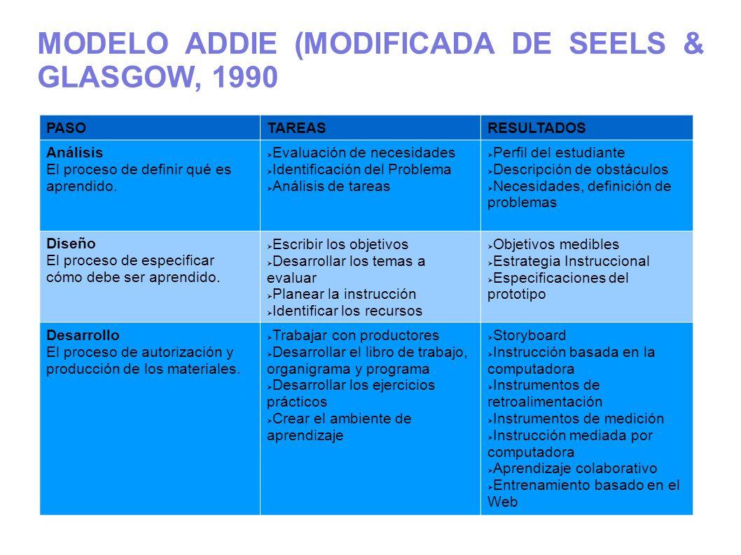 MODELO ADDIE (MODIFICADA DE SEELS & GLASGOW, 1990 PASOTAREASRESULTADOS Análisis El proceso de definir qué es aprendido. Evaluación de necesidades Iden