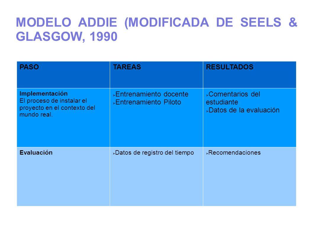 MODELO ADDIE (MODIFICADA DE SEELS & GLASGOW, 1990 PASOTAREASRESULTADOS Implementación El proceso de instalar el proyecto en el contexto del mundo real