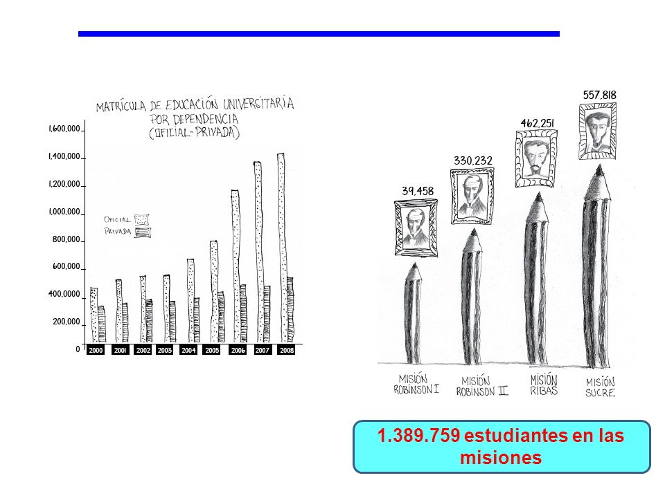 1.389.759 estudiantes en las misiones