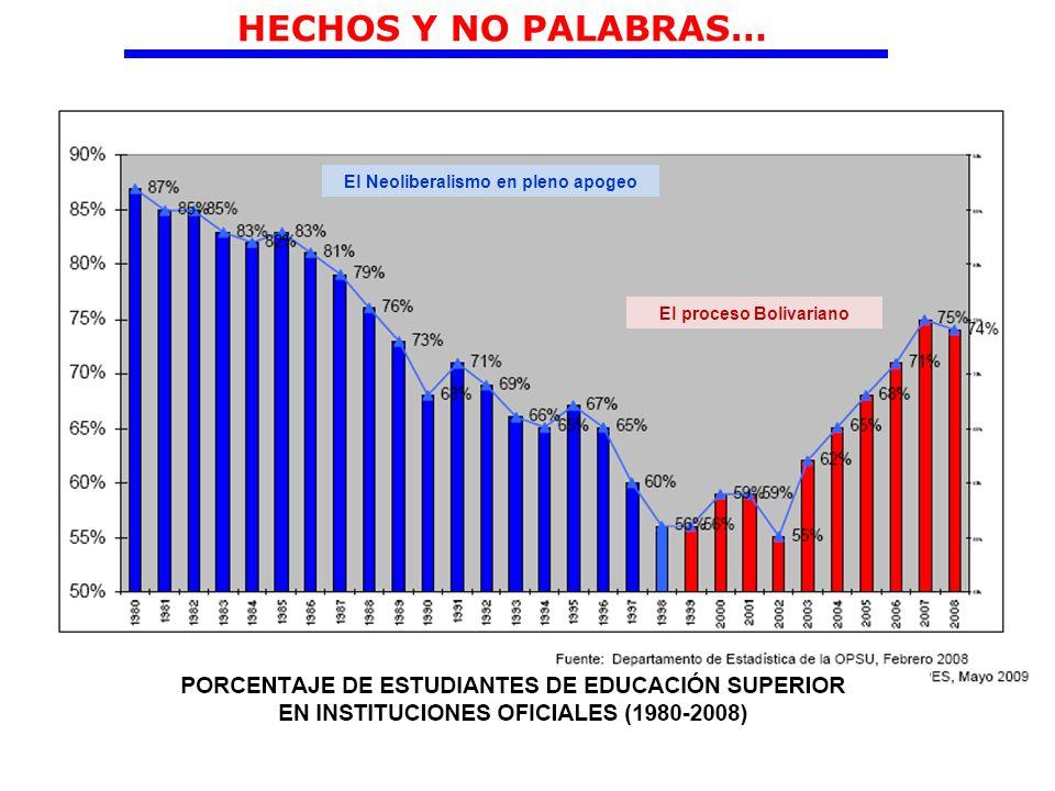El Neoliberalismo en pleno apogeo El proceso Bolivariano