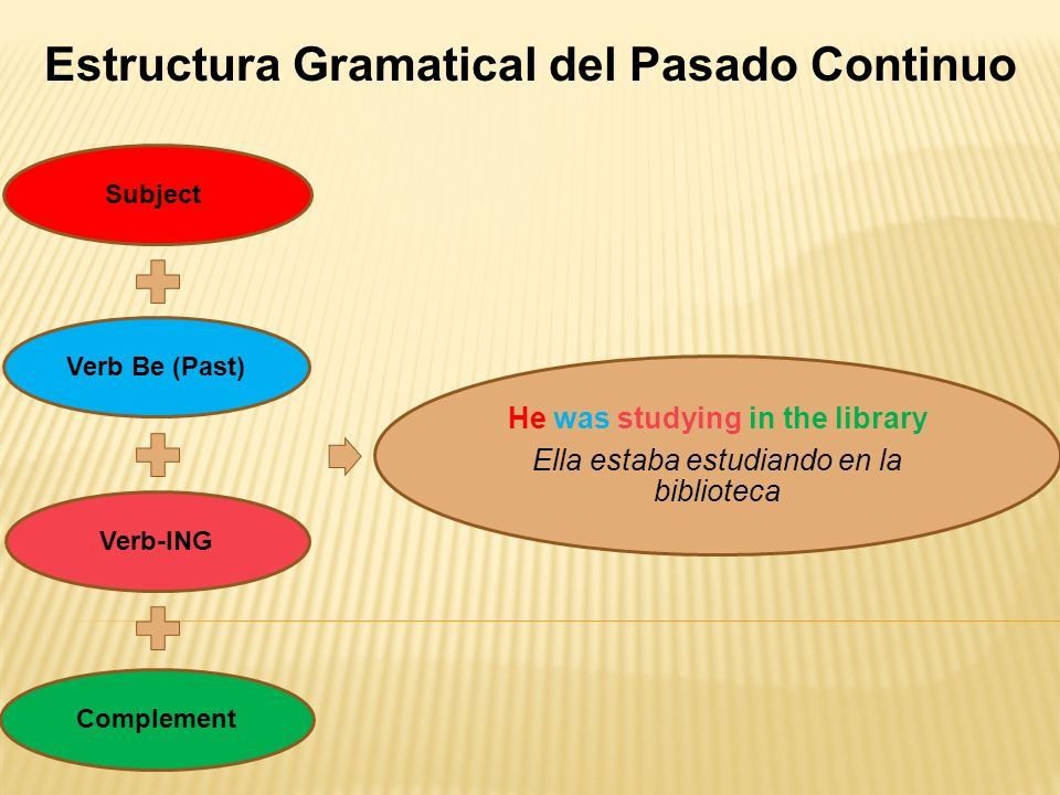 Estructura Gramatical del Pasado Continuo Subject Verb Be (Past)Verb-INGComplement He was studying in the library Ella estaba estudiando en la bibliot