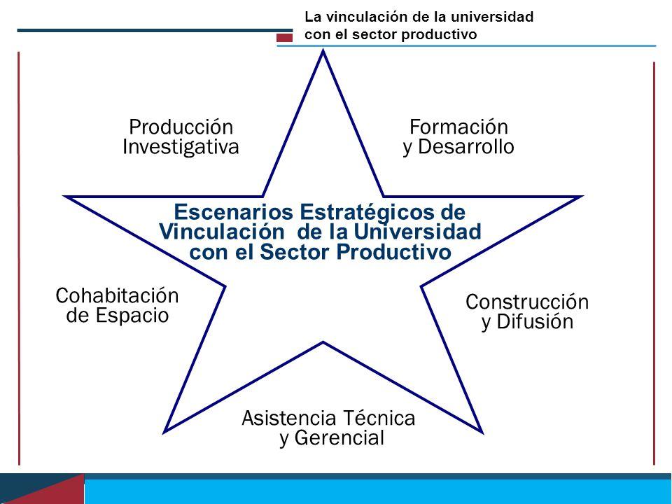 Escenarios Estratégicos de Vinculación de la Universidad con el Sector Productivo Formación y Desarrollo Construcción y Difusión Asistencia Técnica y