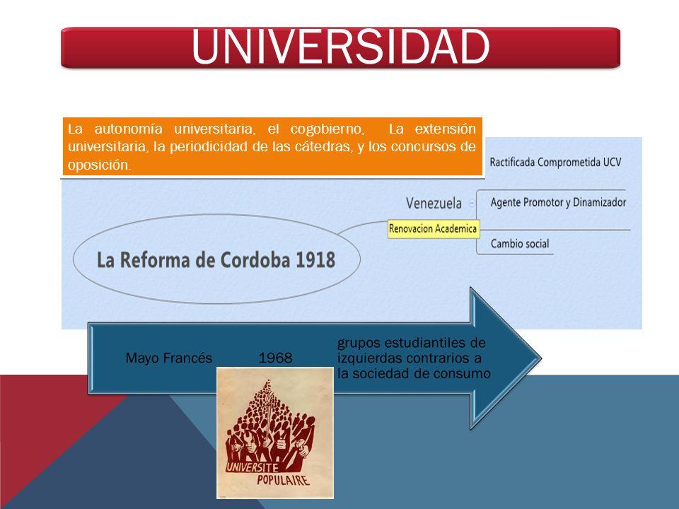 La autonomía universitaria, el cogobierno, La extensión universitaria, la periodicidad de las cátedras, y los concursos de oposición. UNIVERSIDAD