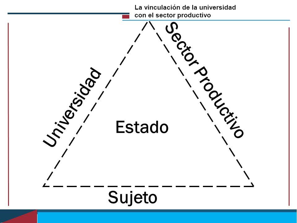 Universidad Sujeto Sector Productivo Estado La vinculación de la universidad con el sector productivo