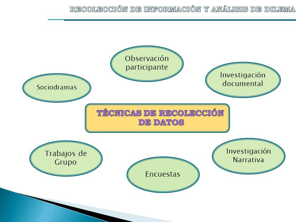 Observación participante Investigación documental Investigación Narrativa Encuestas Trabajos de Grupo Sociodramas