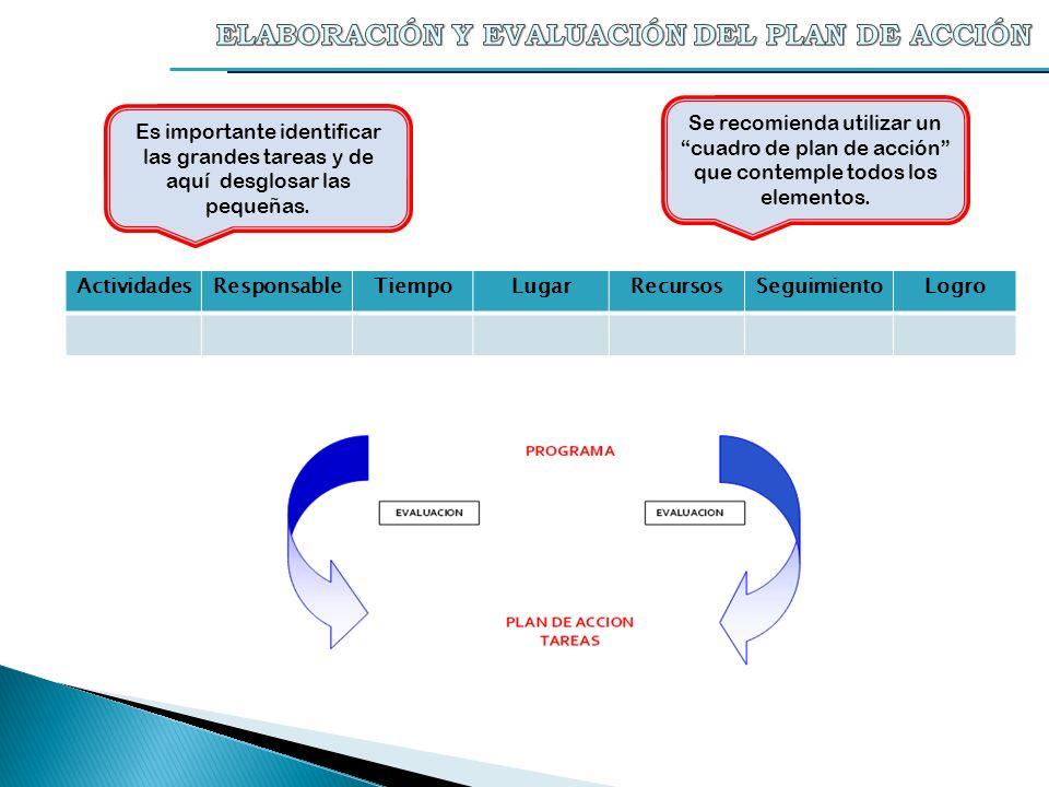 Se recomienda utilizar un cuadro de plan de acción que contemple todos los elementos. ActividadesResponsableTiempoLugarRecursosSeguimientoLogro Es imp