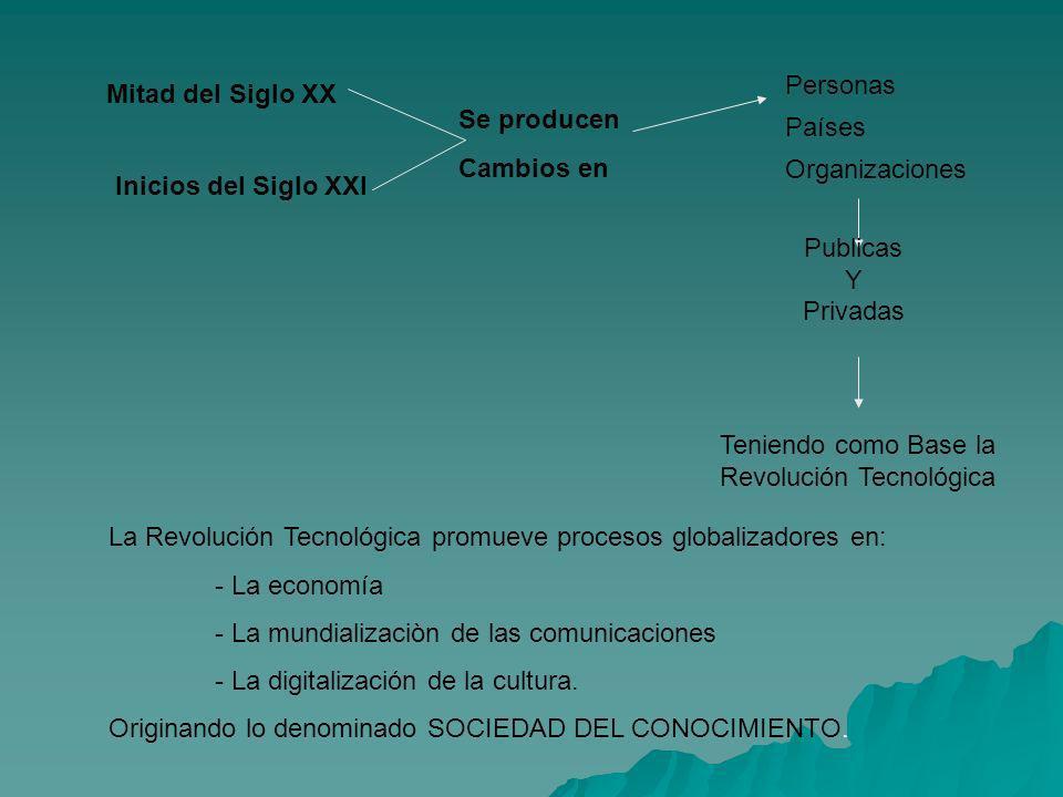 Mitad del Siglo XX Inicios del Siglo XXI Se producen Cambios en Personas Países Organizaciones Publicas Y Privadas Teniendo como Base la Revolución Te