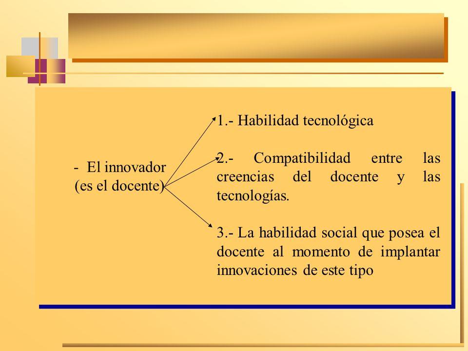 1.- Habilidad tecnológica 2.- Compatibilidad entre las creencias del docente y las tecnologías. 3.- La habilidad social que posea el docente al moment