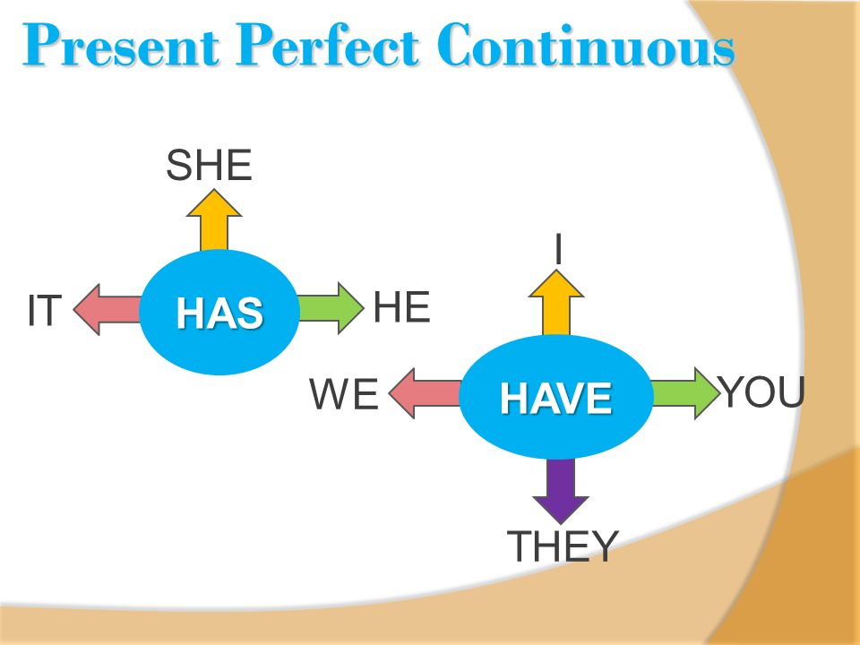 HAS SHE HE IT I YOU WE HAVE THEY Present Perfect Continuous