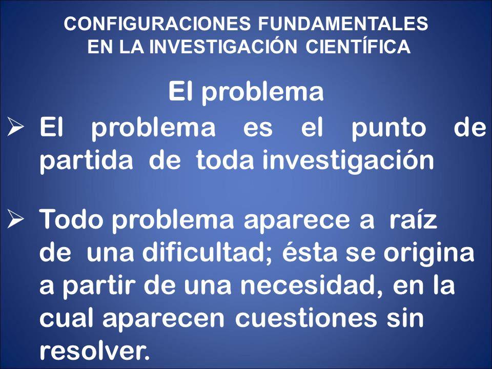 CONFIGURACIONES FUNDAMENTALES EN LA INVESTIGACIÓN CIENTÍFICA El problema El problema es el punto de partida de toda investigación Todo problema aparec