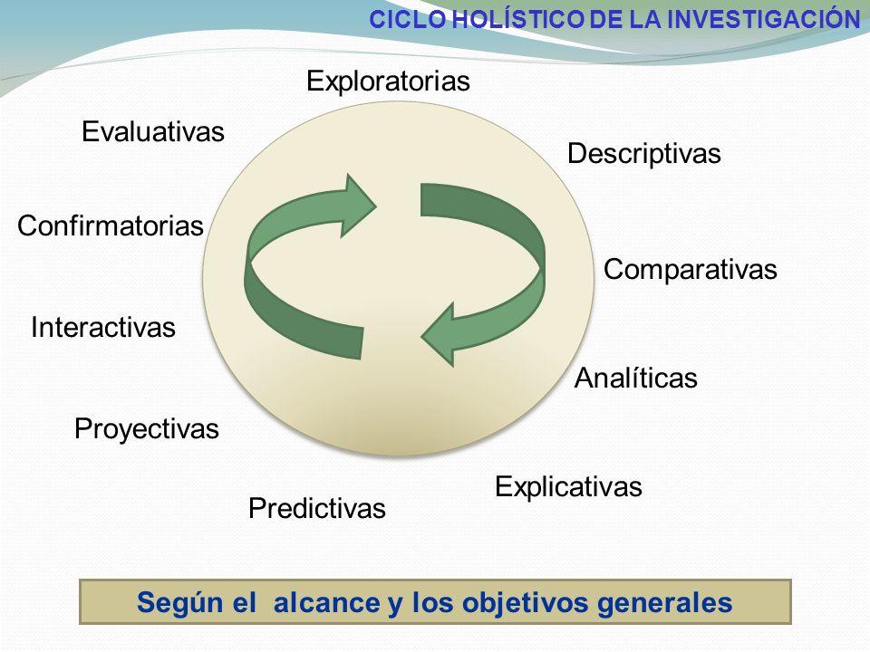 Exploratorias Descriptivas Comparativas Analíticas Explicativas Predictivas Proyectivas Interactivas Confirmatorias Evaluativas Según el alcance y los