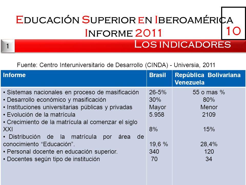 Page 11 Educación Superior en Iberoamérica Informe 2011 Los indicadores 10 1 1 Fuente: Centro Interuniversitario de Desarrollo (CINDA) - Universia, 20