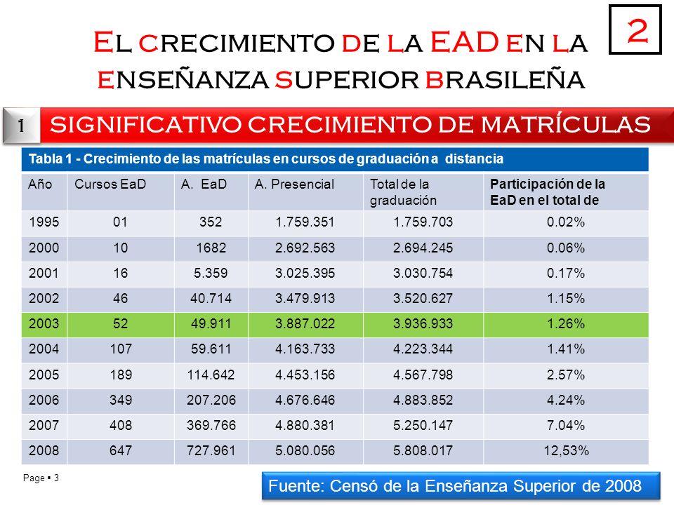 Page 3 El crecimiento de la EAD en la enseñanza superior brasileña significativo crecimiento de matrículas 2 1 1 Tabla 1 - Crecimiento de las matrículas en cursos de graduación a distancia AñoCursos EaDA.