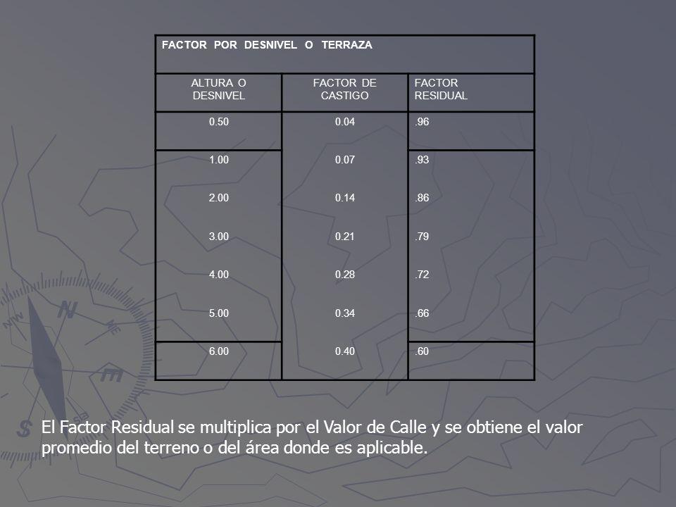 El Factor Residual se multiplica por el Valor de Calle y se obtiene el valor promedio del terreno o del área donde es aplicable. FACTOR POR DESNIVEL O