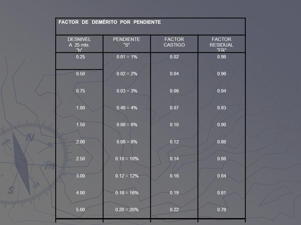 FACTOR DE DEMÉRITO POR PENDIENTE DESNIVEL A 25 mts. h PENDIENTE S FACTOR CASTIGO FACTOR RESIDUAL FR 0.250.01 = 1%0.020.98 0.500.02 = 2%0.040.96 0.750.