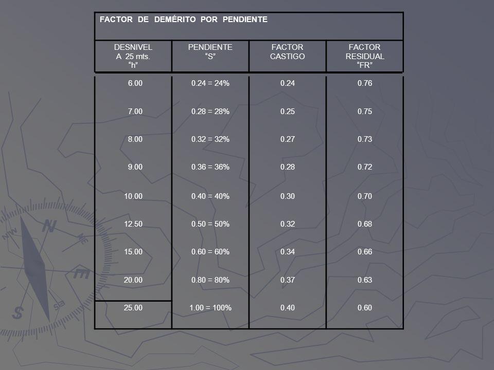 FACTOR DE DEMÉRITO POR PENDIENTE DESNIVEL A 25 mts. h PENDIENTE S FACTOR CASTIGO FACTOR RESIDUAL FR 6.000.24 = 24%0.240.76 7.000.28 = 28%0.250.75 8.00