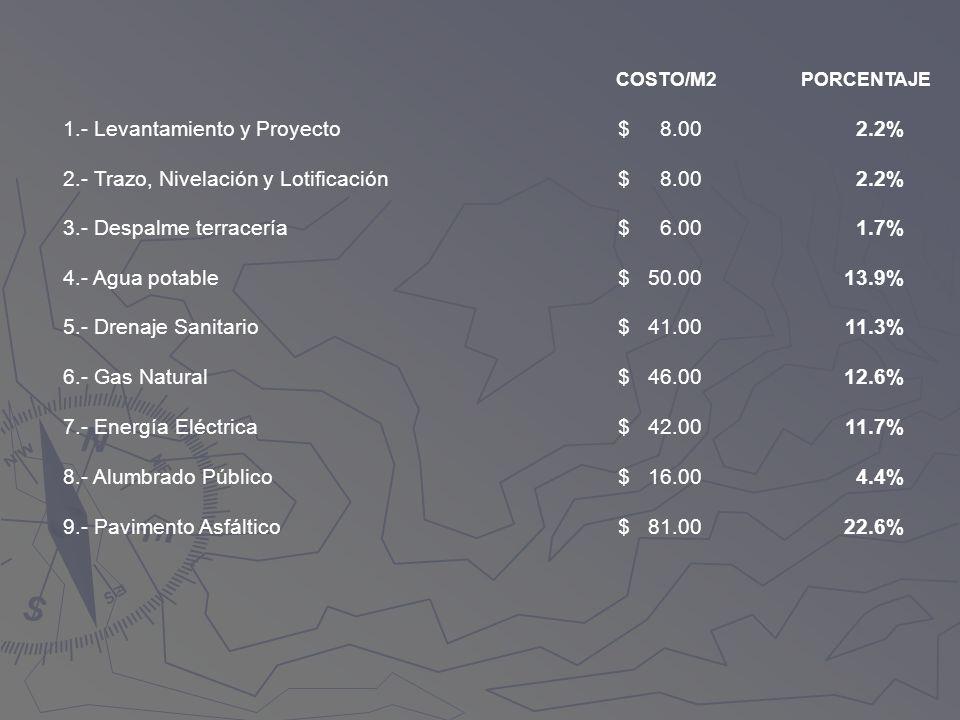1.- Levantamiento y Proyecto$ 8.00 2.2% 2.- Trazo, Nivelación y Lotificación$ 8.00 2.2% 3.- Despalme terracería$ 6.00 1.7% 4.- Agua potable$ 50.0013.9