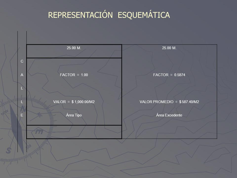 REPRESENTACIÓN ESQUEMÁTICA 25.00 M. C AFACTOR = 1.00FACTOR = 0.5874 L LVALOR = $ 1,000.00/M2VALOR PROMEDIO = $ 587.40/M2 EÁrea TipoÁrea Excedente