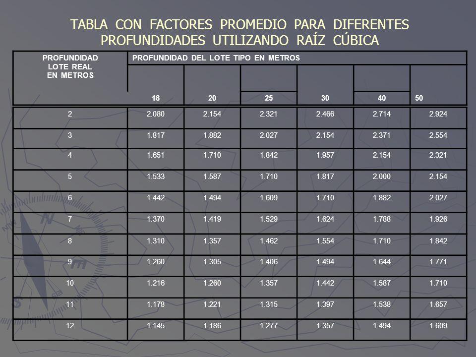 TABLA CON FACTORES PROMEDIO PARA DIFERENTES PROFUNDIDADES UTILIZANDO RAÍZ CÚBICA PROFUNDIDAD LOTE REAL EN METROS PROFUNDIDAD DEL LOTE TIPO EN METROS 1
